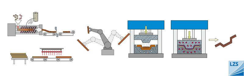 Langfaserverstärkte Thermoplaste / LFT