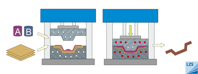 Presstechnologie » Nasspressen & Thermoplast Pressen