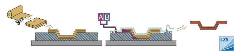 VAP / Vacuum assisted process
