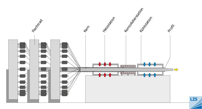 leistungen_nach_kompetenzen_struktur_tp-pultrusion_01