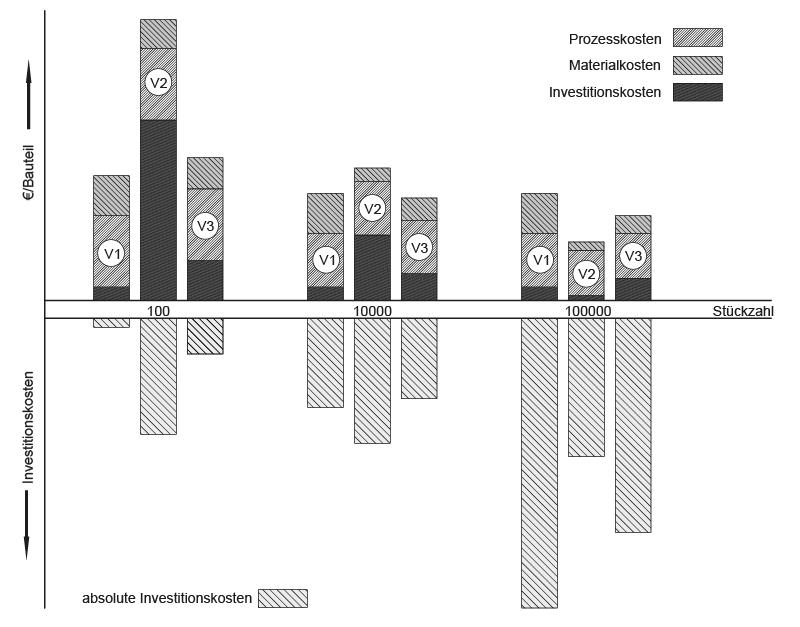 Antriebswellenentwicklung » Vergleich von Fertigungsvarianten