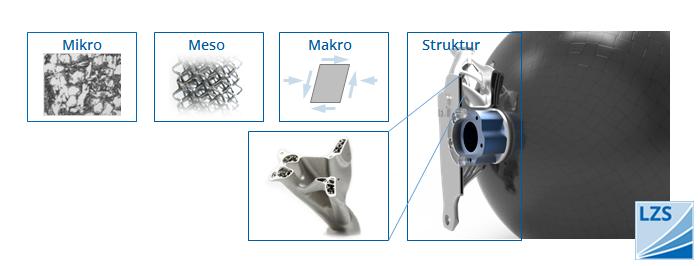 Modellierung generativ gefertigter Bauteile