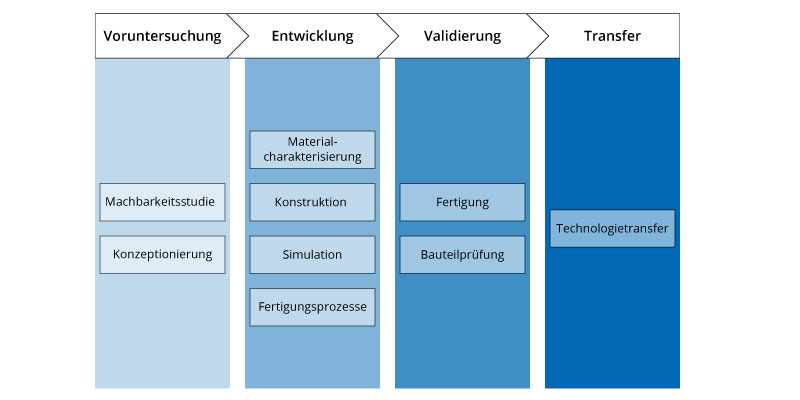 Phasen der Bauteilentwicklung am LZS