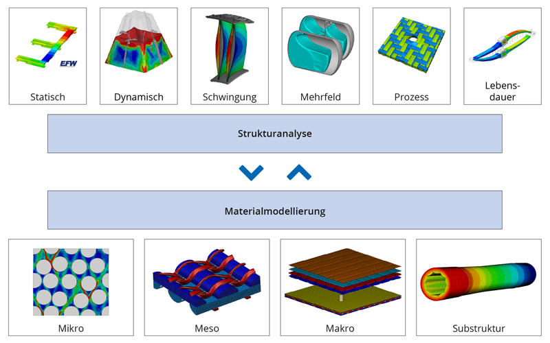 Struktursimulation / Strukturanalyse und Materialmodellierung