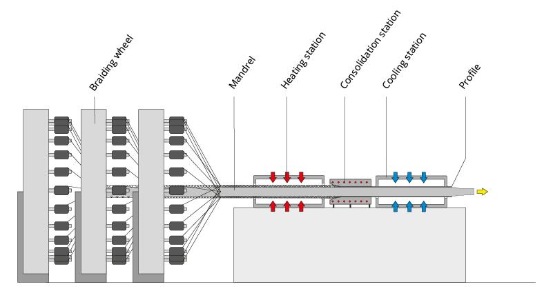 leistungen_nach_kompetenzen_struktur_tp-pultrusion_eng_01-01