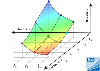 Characteristic parameter surfaces
